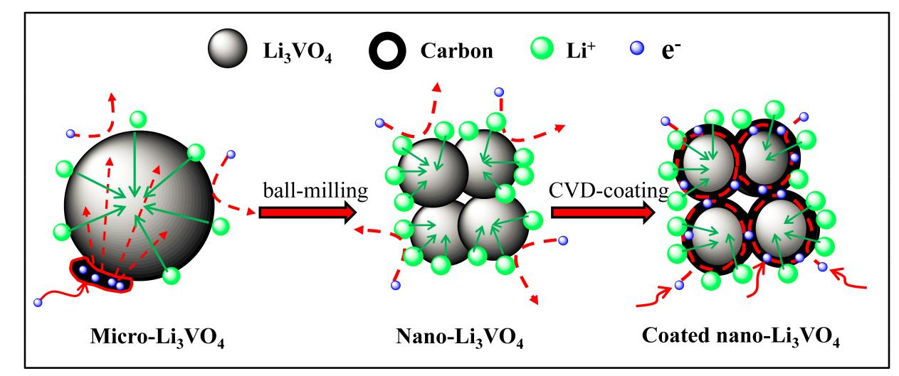 "Gaoqi Shao et al. J. Mater. Chem. A.""Enhancing the Performance of Li­3VO4 by Combining Nanotechnology and Surface Carbon Coating for Lithium Ion Batteries."""